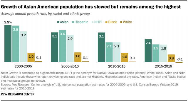 Growth of Asian American population has slowed but remains among the highest