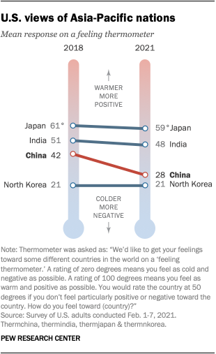 U.S. views of Asia-Pacific nations