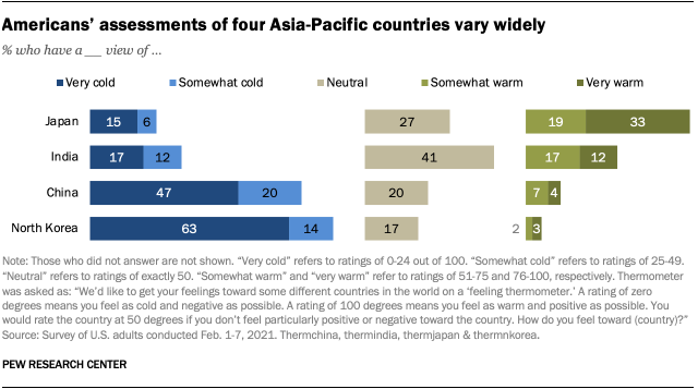 Americans' assessments of four Asia-Pacific countries vary widely