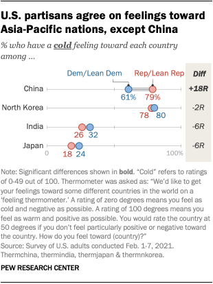 U.S. partisans agree on feelings toward Asia-Pacific nations, except China