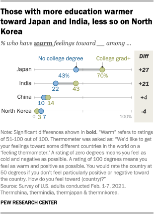 Those with more education warmer toward Japan and India, less so on North Korea