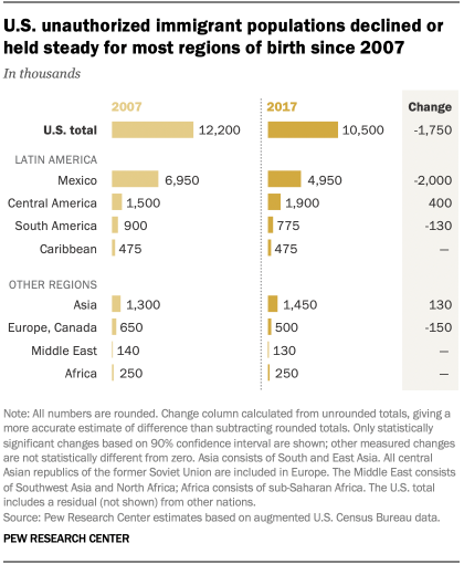 U.S. unauthorized immigrant populations declined or held steady for most regions of birth since 2007