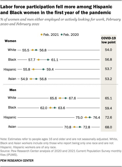 Labor force participation fell more among Hispanic and Black women in the first year of the pandemic