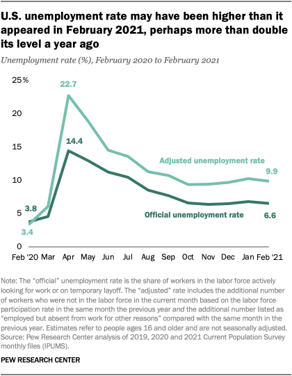 U.S. unemployment rate may have been higher than it appeared in February 2021, perhaps more than double its level a year ago