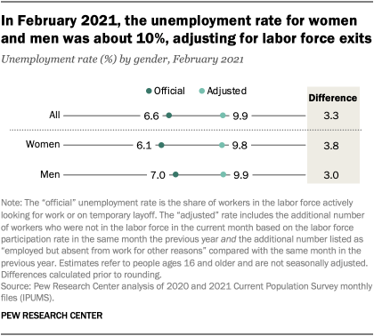 In February 2021, the unemployment rate for women and men was about 10%, adjusting for labor force exits