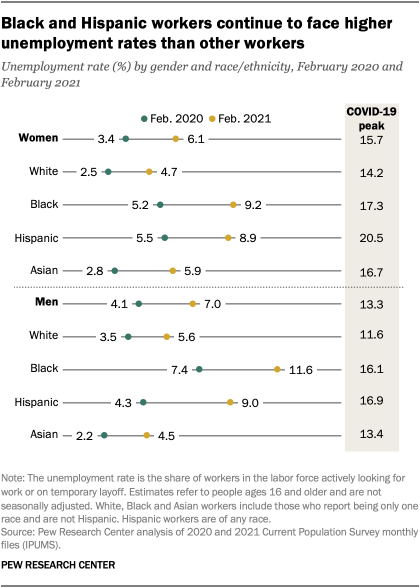 Black and Hispanic workers continue to face higher unemployment rates than other workers