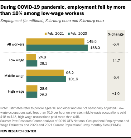 During COVID-19 pandemic, employment fell by more than 10% among low-wage workers