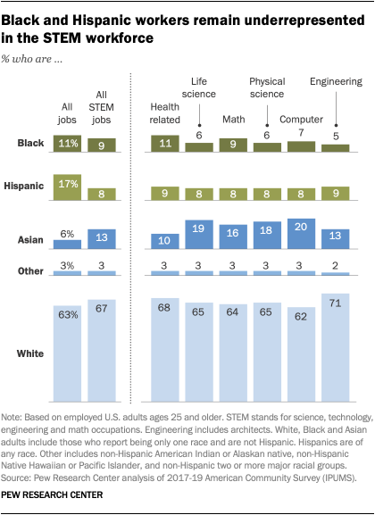 Black and Hispanic workers remain underrepresented in the STEM workforce