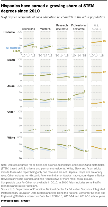 Hispanics have earned a growing share of STEM degrees since 2010