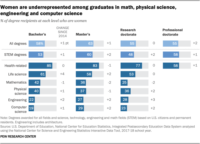 Women are underrepresented among graduates in math, physical science, engineering and computer science