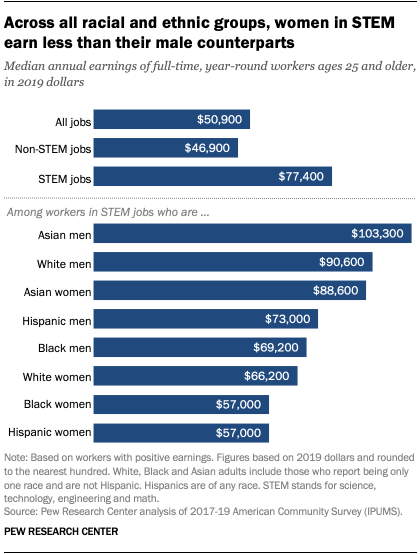 Across all racial and ethnic groups, women in STEM earn less than their male counterparts