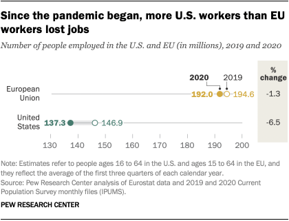 Since the pandemic began, more U.S. workers than EU workers lost jobs