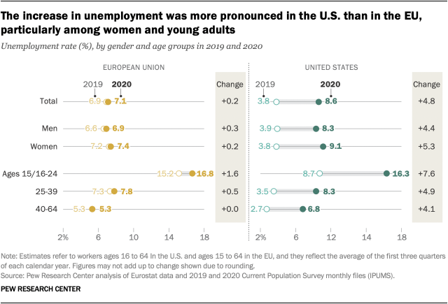 The increase in unemployment was more pronounced in the U.S. than in the EU, particularly among women and young adults