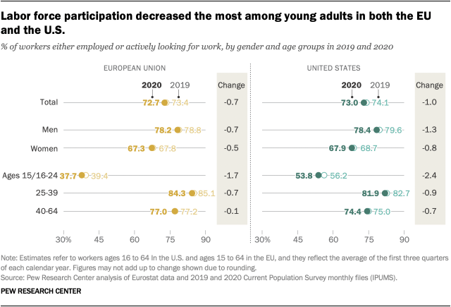 Labor force participation decreased the most among young adults in both the EU and the U.S.