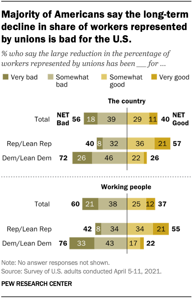 A bar chart showing that the majority of Americans say the long-term decline in the share of workers represented by unions is bad for the U.S.