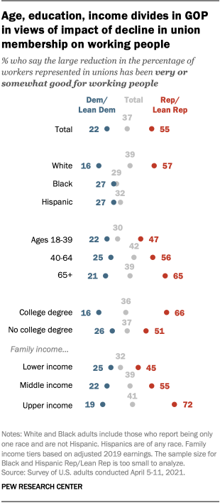 Age, education, income divides in GOP in views of impact of decline in union membership on working people