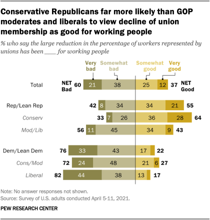Conservative Republicans far more likely than GOP moderates and liberals to view decline of union membership as good for working people