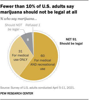 Fewer than 10% of U.S. adults say marijuana should not be legal at all