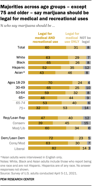 Majorities across age groups – except 75 and older – say marijuana should be legal for medical and recreational uses