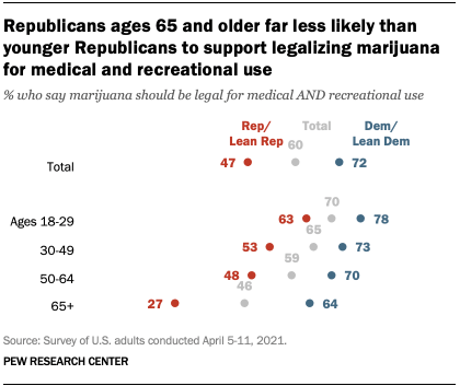 Republicans ages 65 and older far less likely than younger Republicans to support legalizing marijuana for medical and recreational use