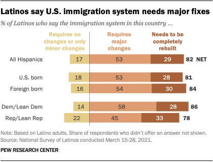 Latinos say U.S. immigration system needs major fixes