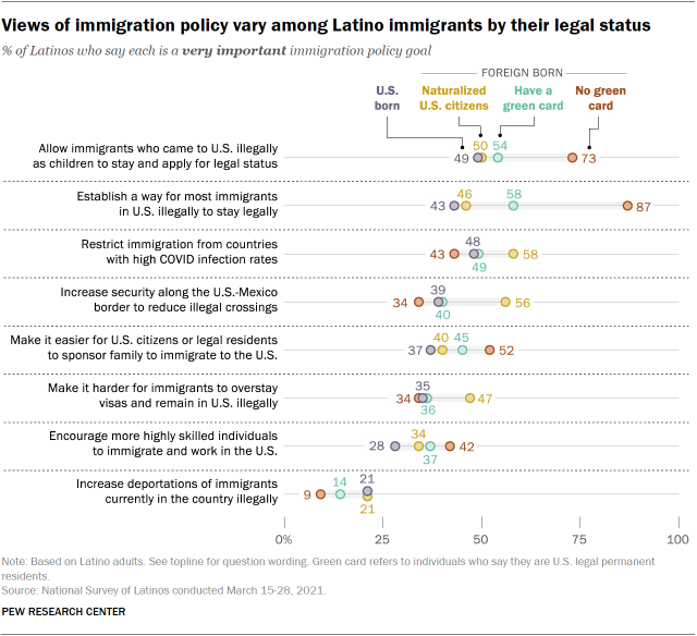 Views of immigration policy vary among Latino immigrants by their legal status