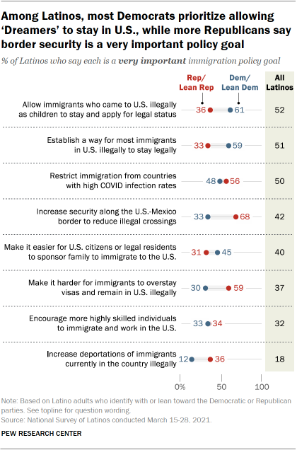 Among Latinos, most Democrats prioritize allowing 'Dreamers' to stay in U.S., while more Republicans say border security is a very important policy goal