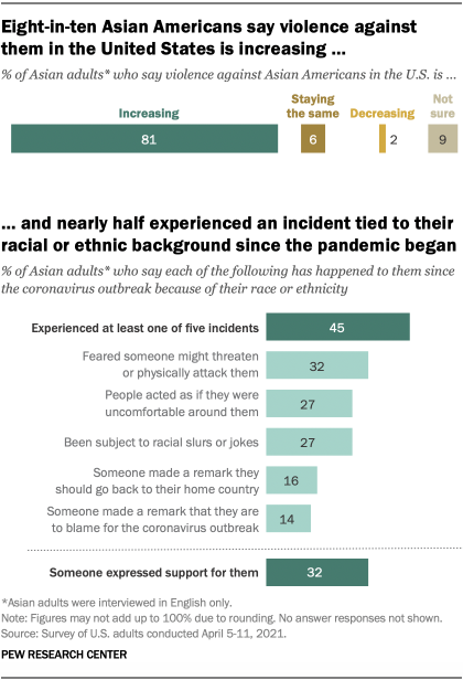 Eight-in-ten Asian Americans say violence against them in the United States is increasing, and nearly half experienced an incident tied to their racial or ethnic background since the pandemic began