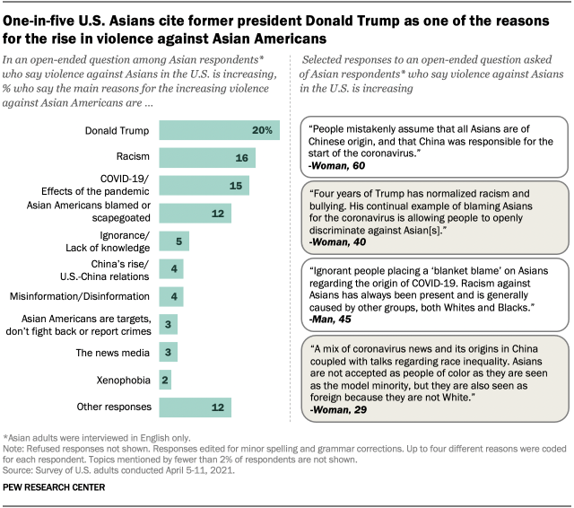 One-in-five U.S. Asians cite former president Donald Trump as one of the reasons for the rise in violence against Asian Americans
