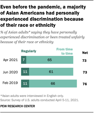 Even before the pandemic, a majority of Asian Americans had personally experienced discrimination because of their race or ethnicity