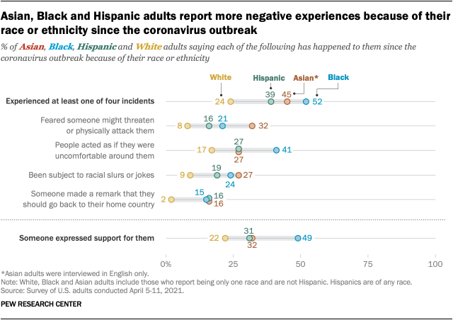 Asian, Black and Hispanic adults report more negative experiences because of their race or ethnicity since the coronavirus outbreak