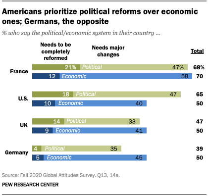 Americans prioritize political reforms over economic ones; Germans, the opposite