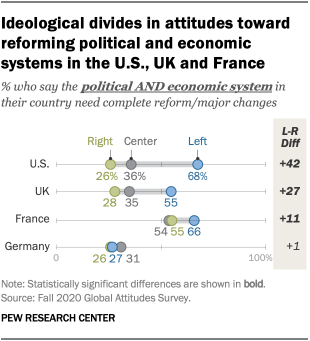 Ideological divides in attitudes toward reforming political and economic systems in the U.S., UK and France