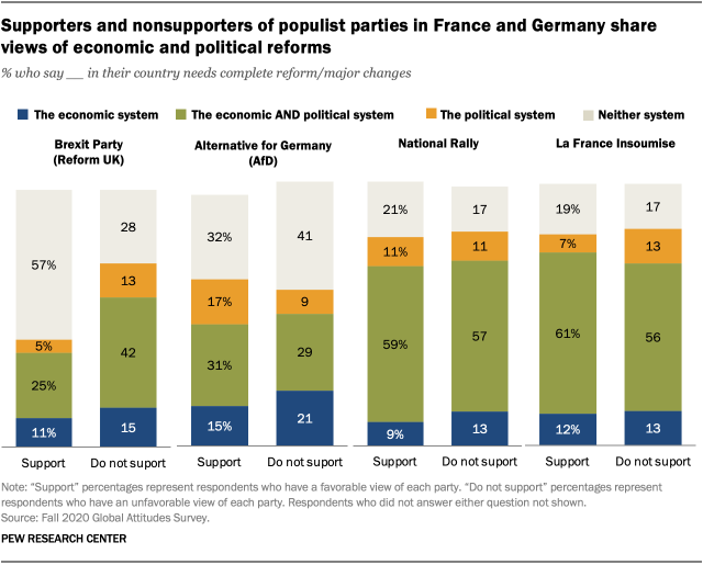 Supporters and nonsupporters of populist parties in France and Germany share views of economic and political reforms