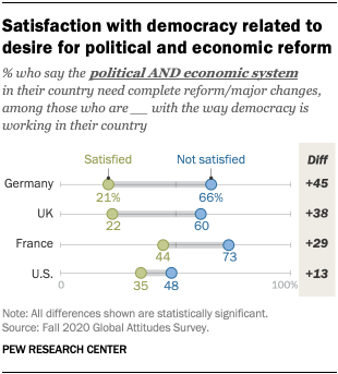 Satisfaction with democracy related to desire for political and economic reform