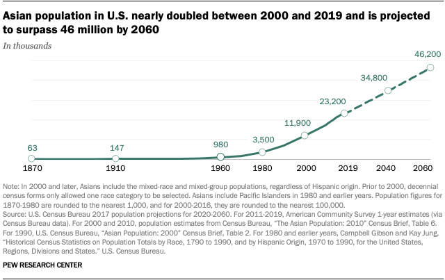 Asian population in U.S. nearly doubled between 2000 and 2019 and is projected to surpass 46 million by 2060