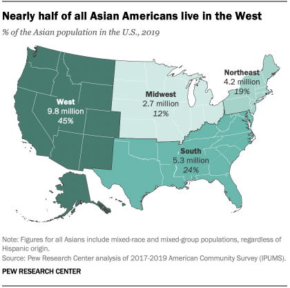Nearly half of all Asian Americans live in the West