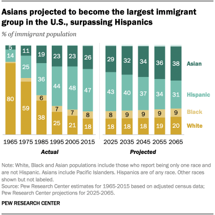 Asians projected to become the largest immigrant group in the U.S., surpassing Hispanics