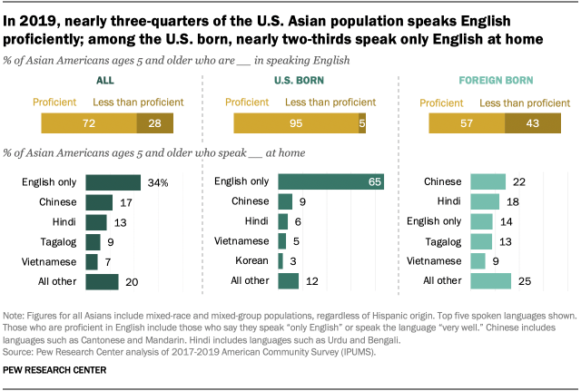 In 2019, nearly three-quarters of the U.S. Asian population speaks English proficiently; among the U.S. born, nearly two-thirds speak only English at home