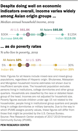 Despite doing well on economic indicators overall, income varies widely among Asian origin groups, as do poverty rates