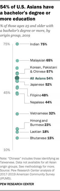54% of U.S. Asians have a bachelor's degree or more education