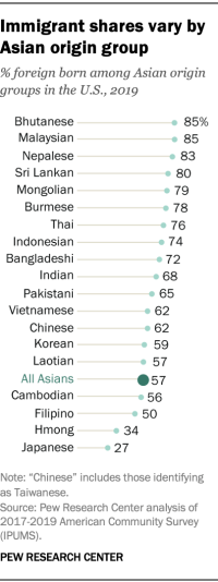Immigrant shares vary by Asian origin group