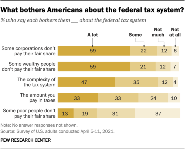 https://www.pewresearch.org/wp-content/uploads/2021/04/ft_2021.04.30_taxes_01.png?resize=640,521