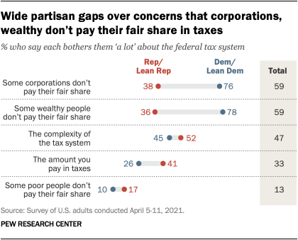 Wide partisan gaps over concerns that corporations, wealthy don't pay their fair share in taxes
