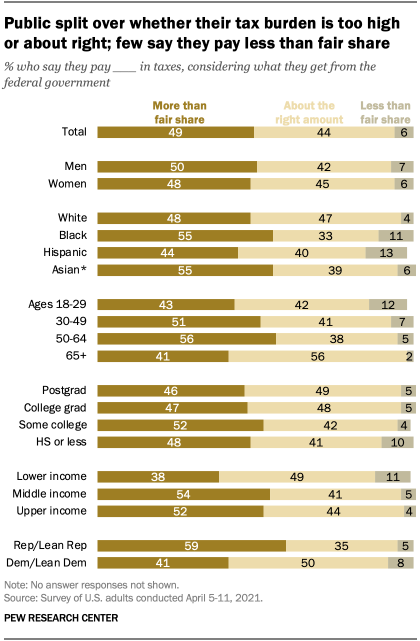 Public split over whether their tax burden is too high or about right; few say they pay less than fair share