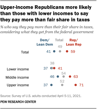 Upper-income Republicans more likely than those with lower incomes to say they pay more than fair share in taxes