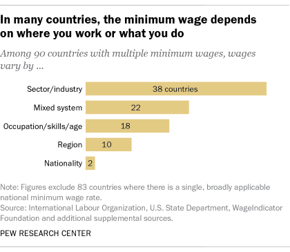 In many countries, the minimum wage depends on where you work or what you do