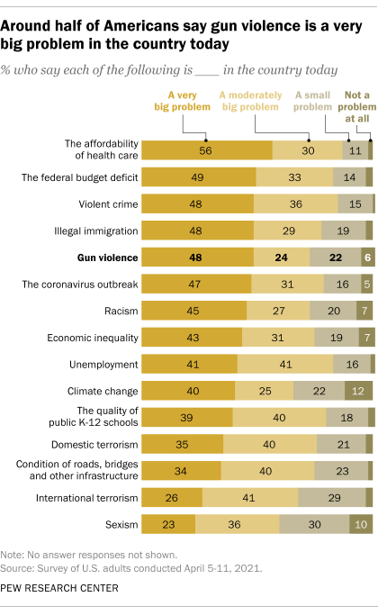 Around half of Americans say gun violence is a very big problem in the country today