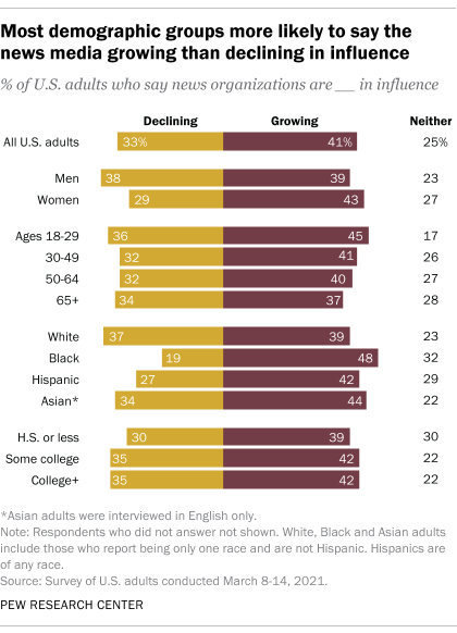Most demographic groups more likely to say the news media growing than declining in influence