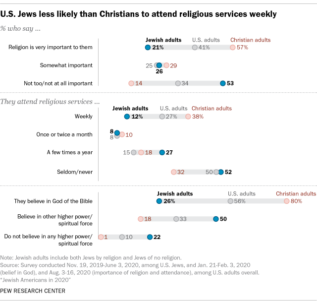 U.S. Jews less likely than Christians to attend religious services weekly